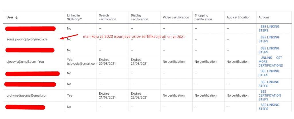 Mailovi koji ispunjavaju usplav za sertifikaciju za 2021